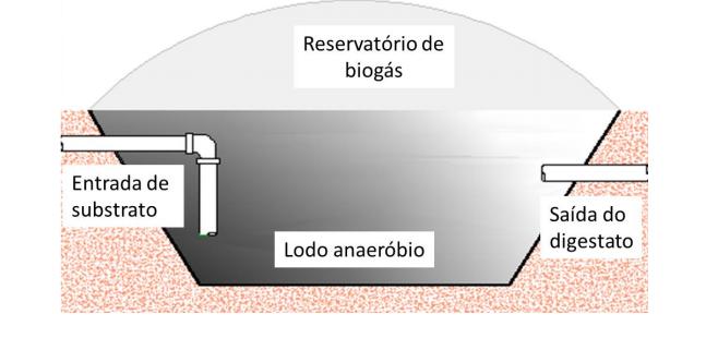 Desenho do BLC, que apresenta as estruturas do sistema de biodigestão