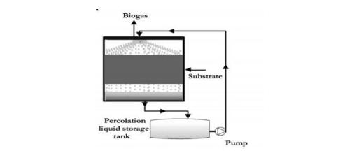 Desenho do Biodigestor Dry Digestion que mostra estrutura e processo de biodigestão