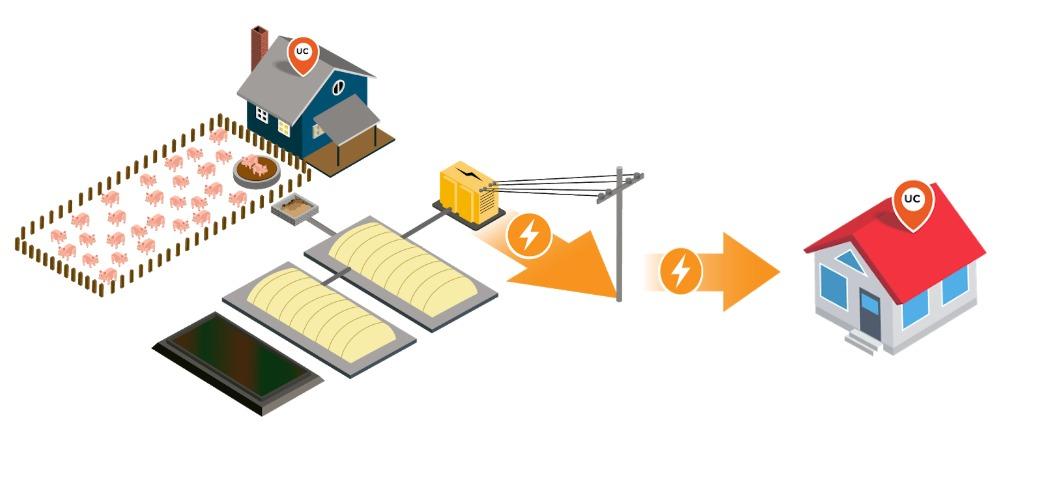 Exemplo de grafismo que representa a conversão de energia em microgrid.