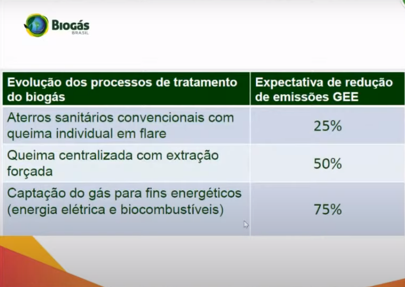 3° Fórum Sul Brasileiro de Biogás e Biometano
