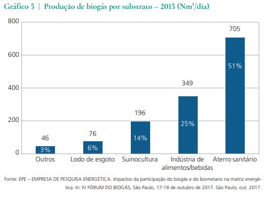 Investimentos em projetos de biogás