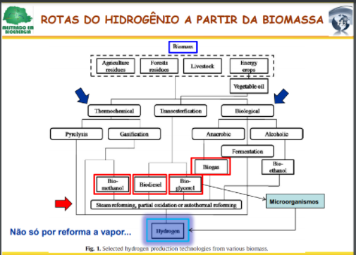 Hidrogênio através do biogás